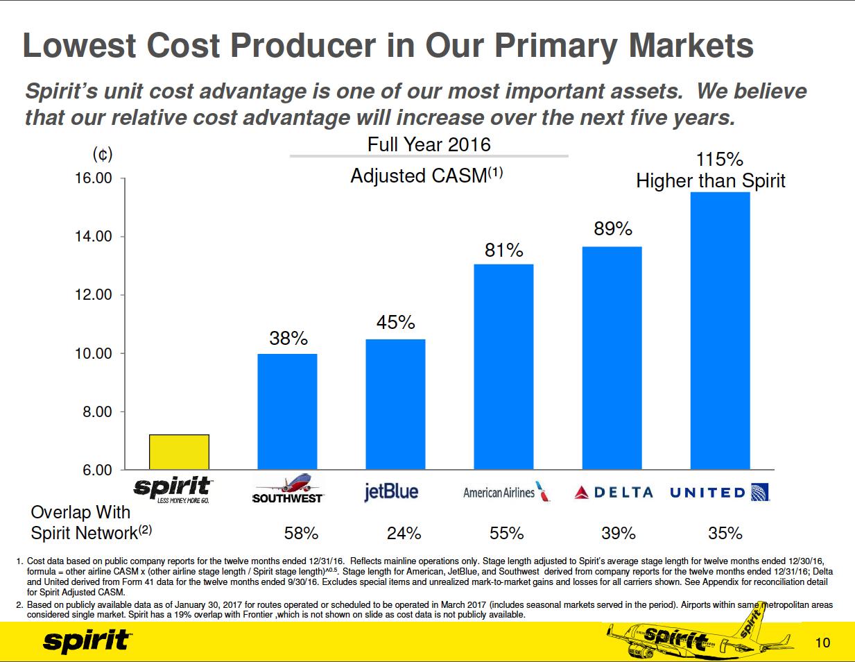 Chart showing Spirit's unit cost advantage over its competitors