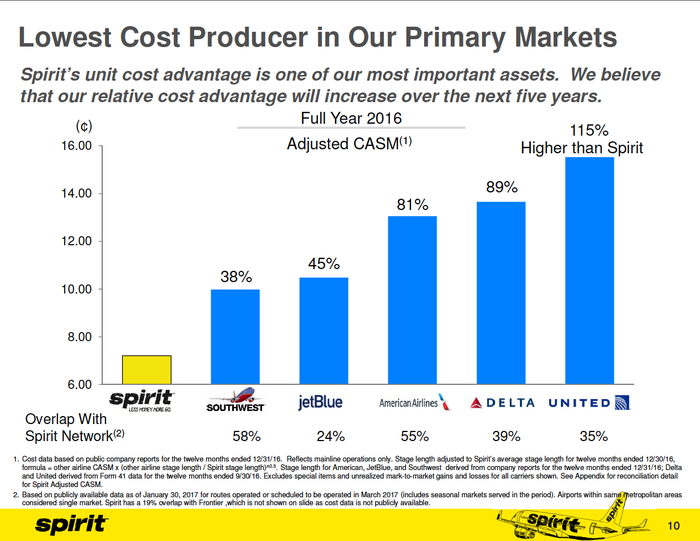 Chart showing Spirit's unit cost advantage over its competitors
