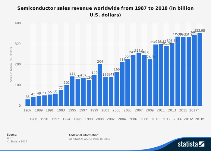 Chart shows annual revenue for the global semiconductor industry from 1987 through to estimated 2017 sales, in U.S. dollars. Range is $33 billion in 1987 through to a projected nearly $354 billion in 2017.