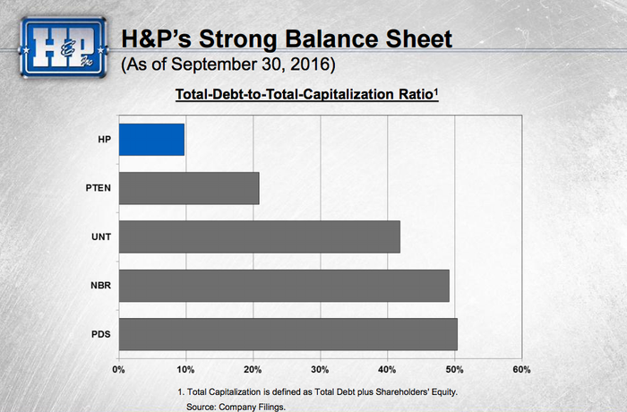 Helmerich and Payne's debt is low versus Noble and within its own peer group.