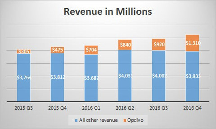 Bar chart of BMY revenue the last six quarters, showing most growth is from Opdivo.