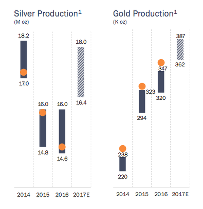 Coeur's silver production has been falling, but is expected to grow again in 2017. Gold production has continued to expand.