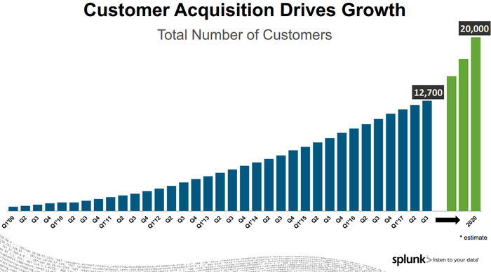 Bar chart of Splunk customers by quarter shows growth.