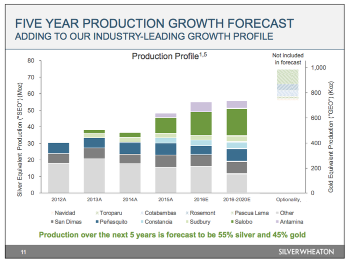 A chart of Silver Wheaton's growth projections based on development projects