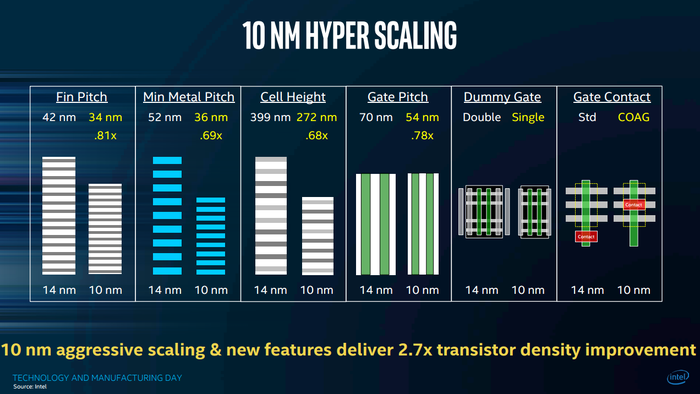 Intel's 10-nanometer technology shrinks everything and adds a few new tricks, too.