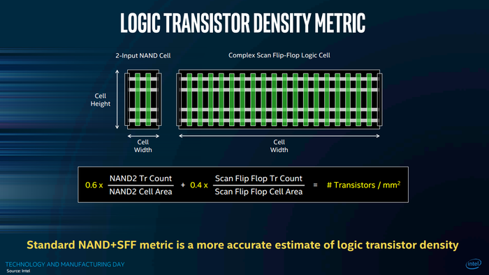 Intel says that the weighted average of a small 2-input NAND cell and a large Complex Scan Flip-Flop logic cell is the right way to measure transistor density.