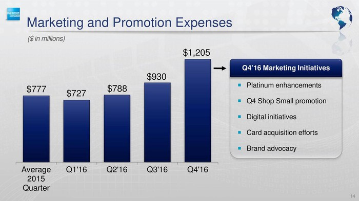 Bar graph from American Express earnings presentation showing rising market costs for the company