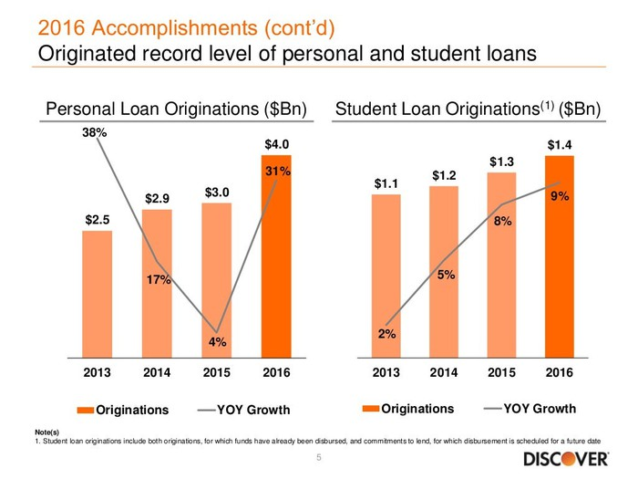 Bar graph showing student and personal loan portfolio growth for Discover
