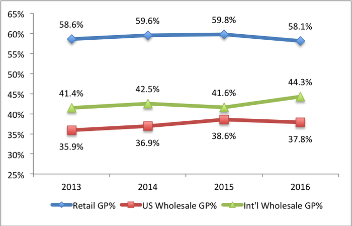 A line graph of Gross profit numbers from 2012-2016 showing Retail as the highest gross profit, International wholesale as the next lower and US wholesale as the lowest gross profit. In 2016, International wholesale was 6.5% points higher than US wholesale.