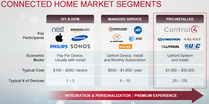 Graphic showing entry level products through premium products with Control4 towards the premium end of the market.