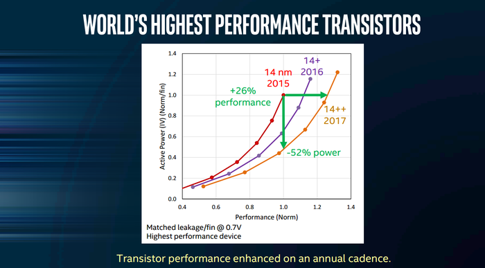This graph shows the performance enhancements Intel has delivered with its 14nm+ and 14nm++ processes.