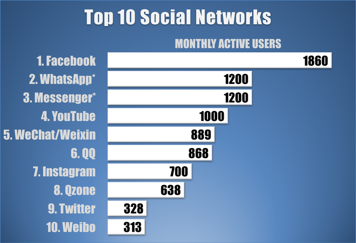 Bar chart showing top 10 social networks measured by monthly active users.