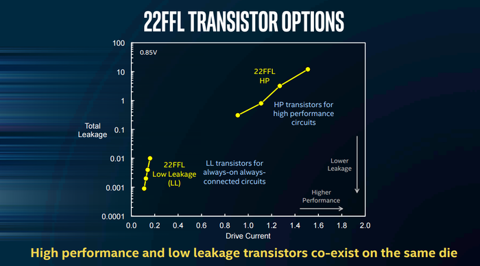 This image shows that Intel's 22FFL tech can be used for very low power scenarios or more performance critical scenarios.