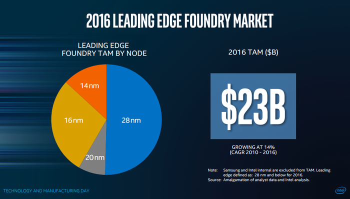 This image shows Intel's estimate of the total addressable market for foundry services using leading edge manufacturing technologies. Intel claims it's $23 billion.