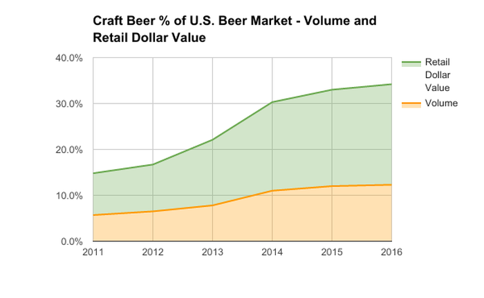 Chart showing rising percentage of craft beer's share of total beer market by volume and retail dollar