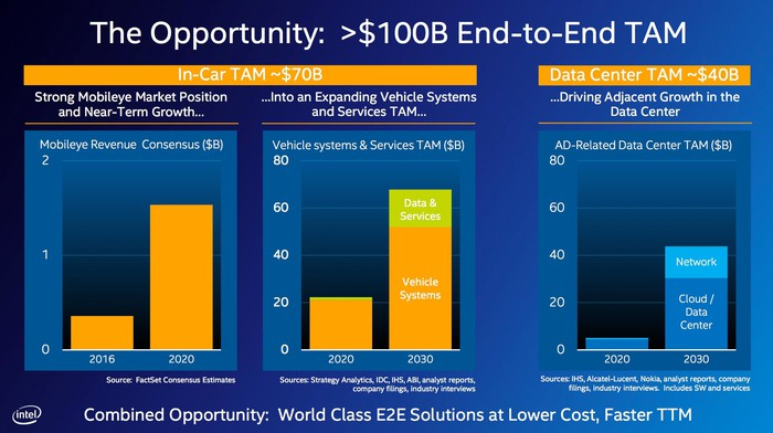A chart showing how the markets for Intel's hardware could grow as self-driving cars come into the market.