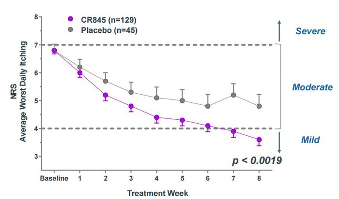 Graph of CR845 itching scores over time, compared with placebo.