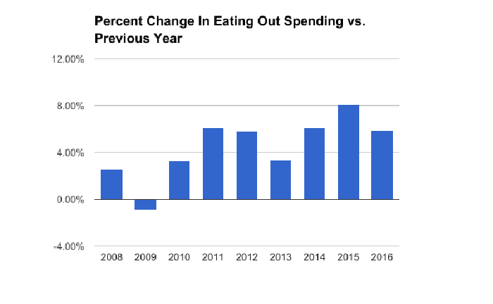 Restaurant spending decreased nearly 1% in 2009 but has exceeded 3% growth every year since. Total spending was up nearly 6% in 2016 compared to 2015.