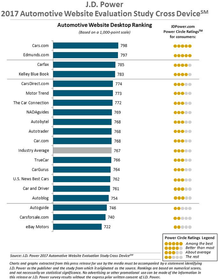 Ranking showing Cars.com and Edmunds.com with the top two spots.