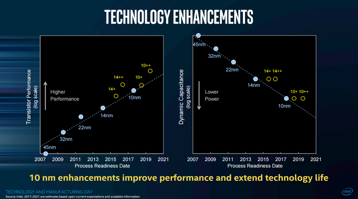 This chart shows the performance and power consumption of Intel's current and future manufacturing technologies.