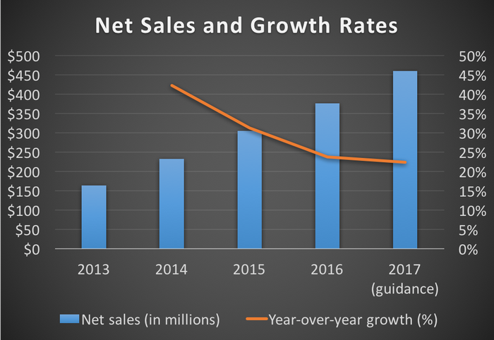 Duluth Holdings' net sales and growth rates from 2013 through 2016