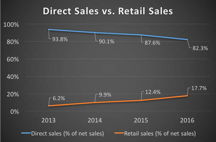 Duluth Holdings' direct sales vs. retail sales from 2013 through 2016