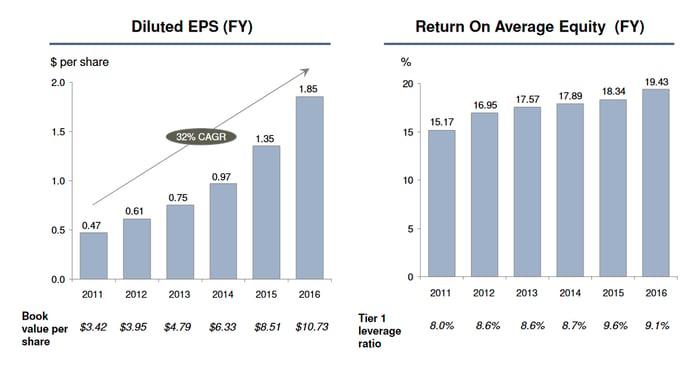 Chart of BofI's earnings growth since 2011.