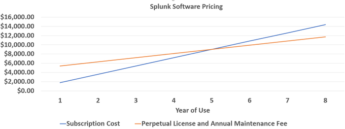 Splunk's Move to Subscriptions Could Signal Huge Gains for