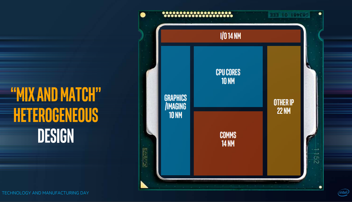 "Intel's future chips will be built by mixing and matching discrete ""tiles"" of functionality."