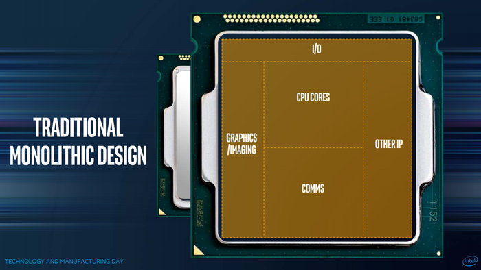 Intel's old design methodology called for everything to be integrated into a single piece of silicon.