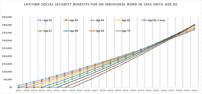 By between age 78 and age 81, late filers have earned as much as, if not more than, early filers.