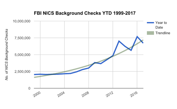Chart showing year-to-date growth of FBI gun buyer background checks from 1999-2017