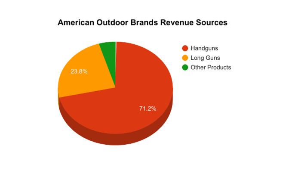 Pie chart showing percentage breakdown of American Outdoor Brands revenue sources