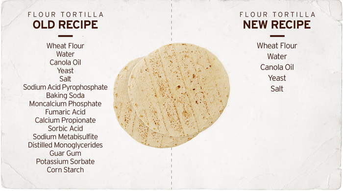 Comparison of old recipe and new recipe for flour tortillas