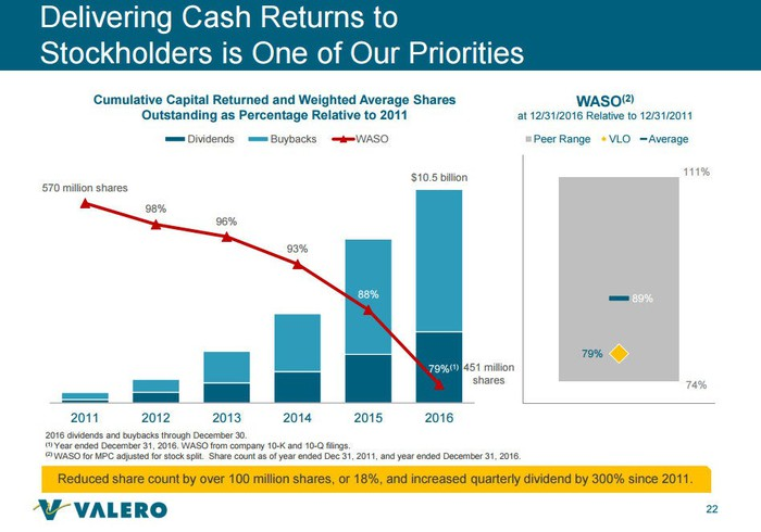 Slide showing the impact of Valero's buyback on its share count.