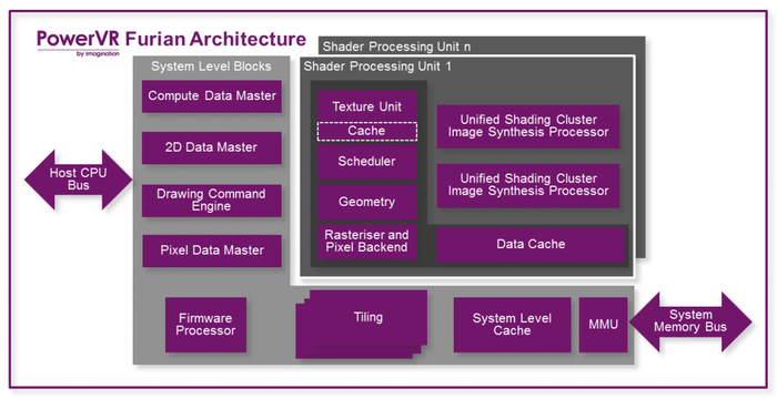 This is a block diagram of Imagination's upcoming Furian architecture.