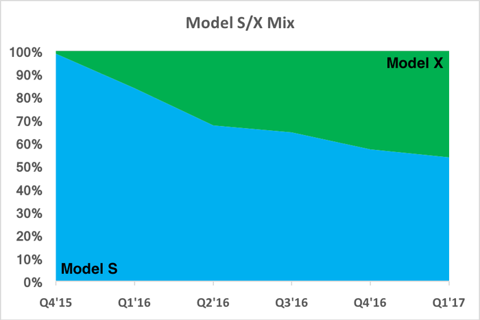 Chart showing growing proportion of Model X deliveries
