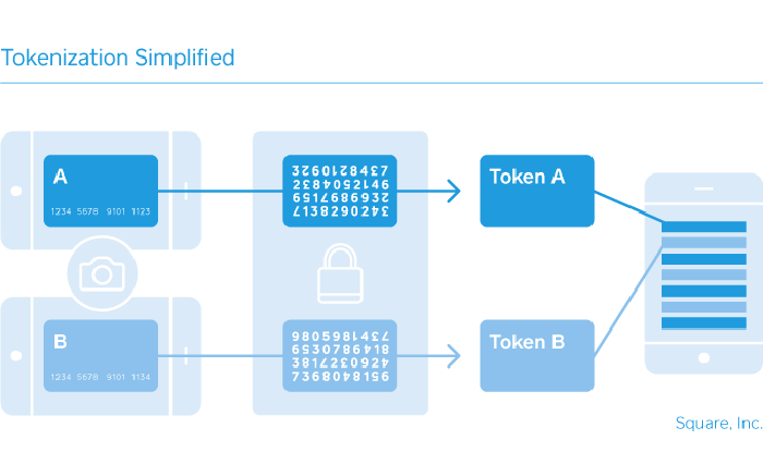 Diagram illustrating the concept of tokenization