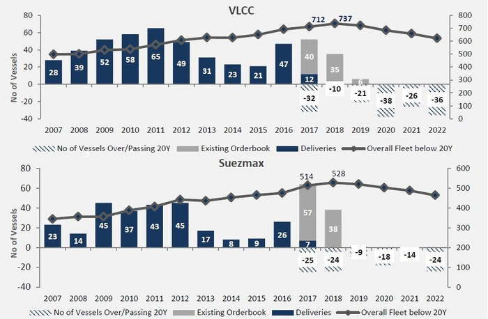 Charts showing crude tanker orderbook for VLCC and Suezmax.
