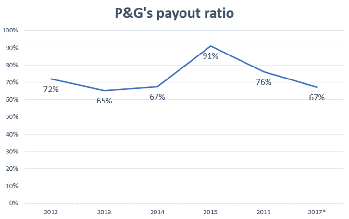Chart showing payout ratio over time averaging 67%.