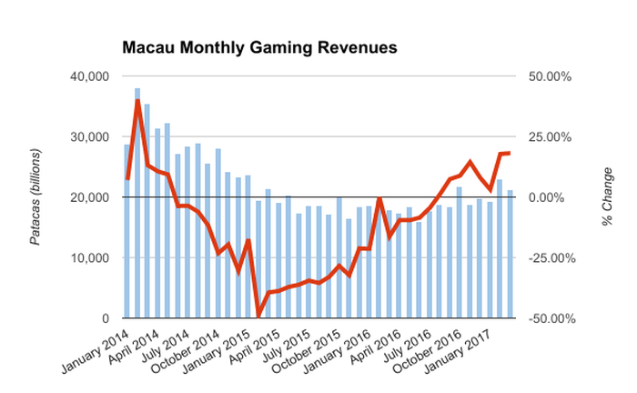 Chart showing monthly gaming revenues in Macau between January 2014 and March 2017