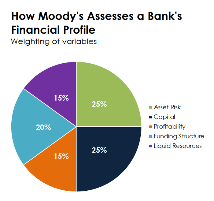 A pie chart showing the variables that Moody's uses to determine a bank's debt rating.