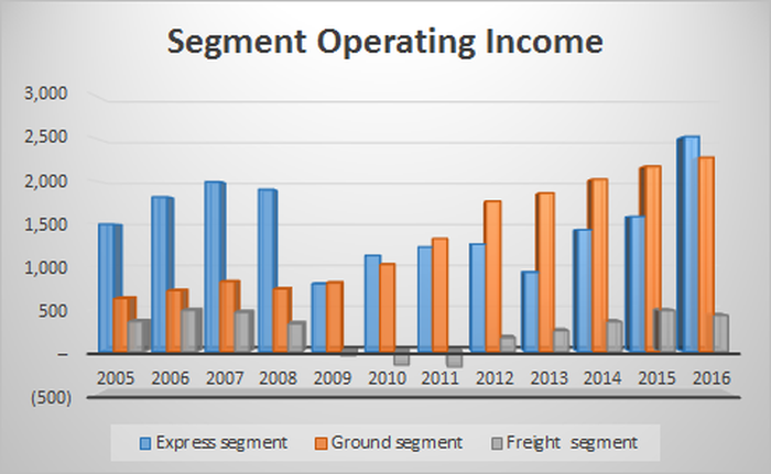 Chart showing express versus ground segment income since 2005.