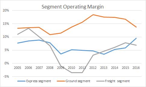 FedEx segment margin movements