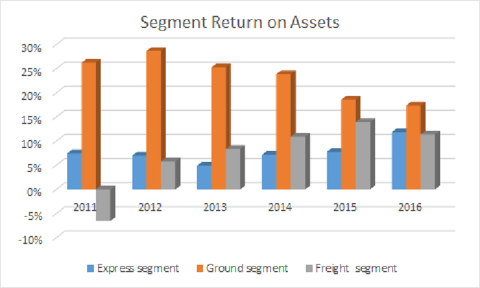 FedEx segment return on assets