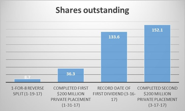 Chart showing the rapid rise in DryShips' outstanding shares.