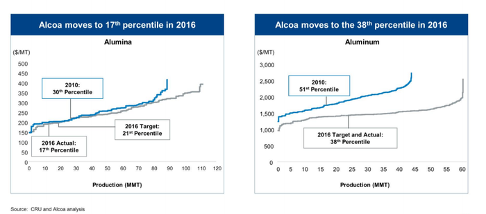 Alcoa has moved its costs materially lower.