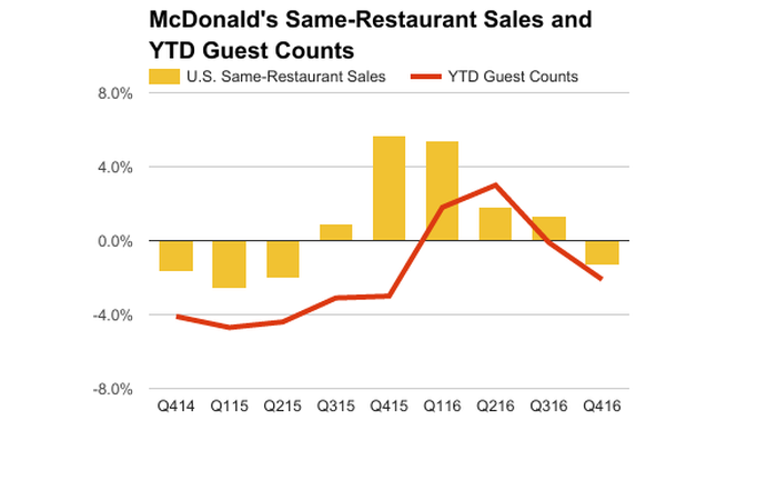 Chart showing rise and fall of McDonald's U.S. comps and guest counts