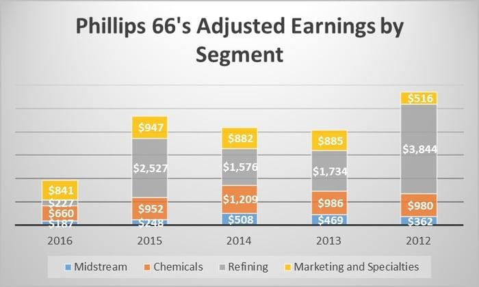 A chart showing segment profitability since 2012.