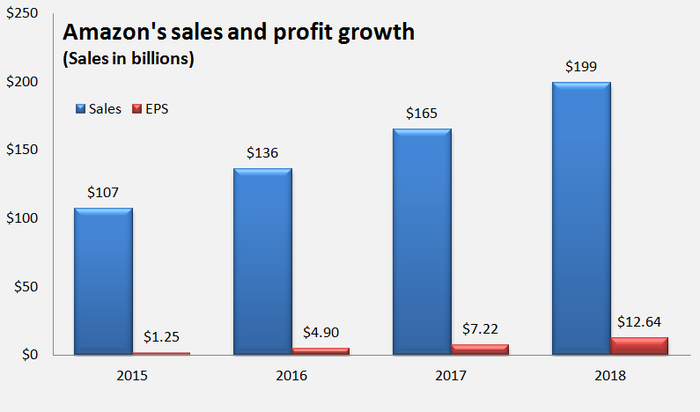 A chart showing sales and profit growth from 2015 through 2018.